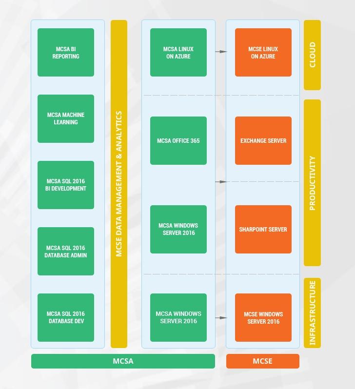 Enabling and Managing Office 365   Smartpro vn