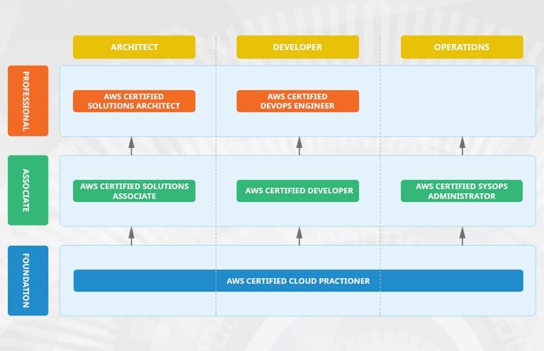 AWS Cloud Practitioner Essentials | Smartpro vn