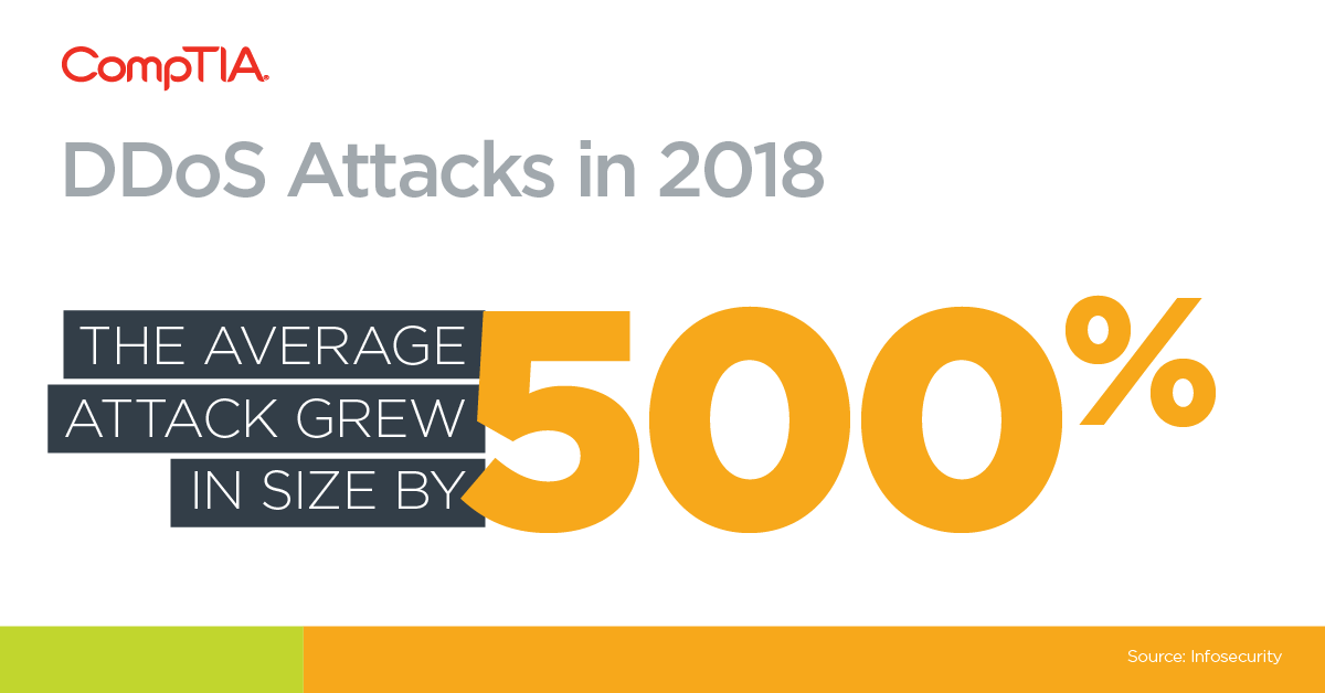 The average DDoS attack grew in size by 500%