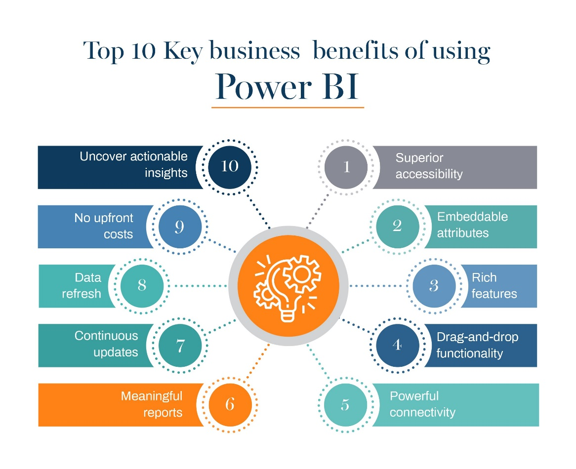 Top 10 benefits of using Power BI for your business